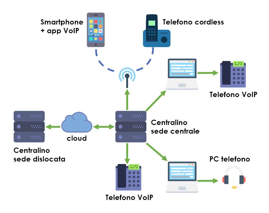 Funzionamento centralino VoIP